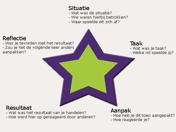 star sollicitatie Tip 9 STAR Methodiek   WerkXYZ